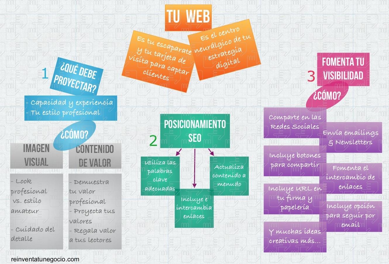 Reinventa Tu Negocio - Consejos para construir tu web