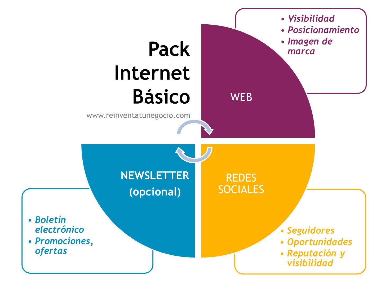 Pack Internet Basico